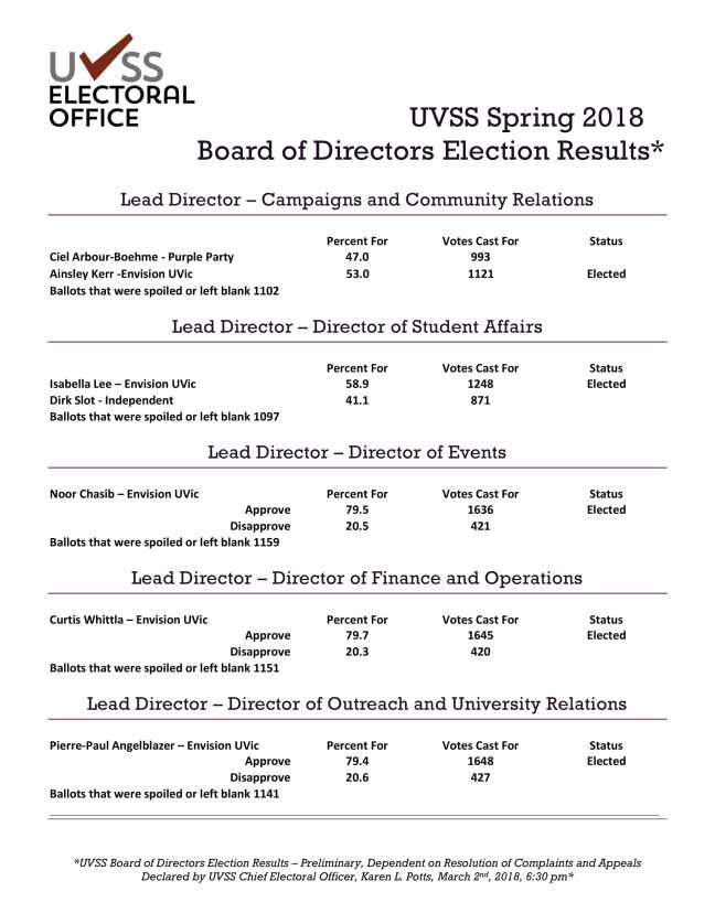 2018 Spring - Election Results - Pending Resolution of Complaints and Appeals-1