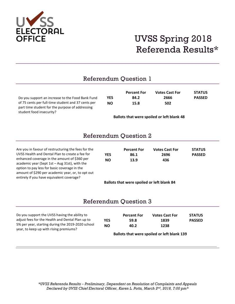2018 Spring Referendum Results | UVSS Electoral Office